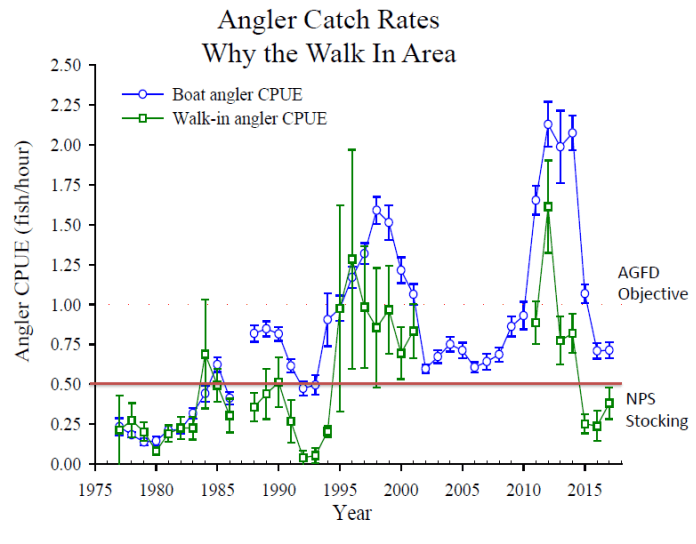 Angler Catch Rates NPS