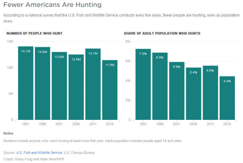 Fewer Americans Are Huning