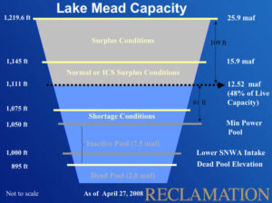 Lake Mead Capacity Elevations