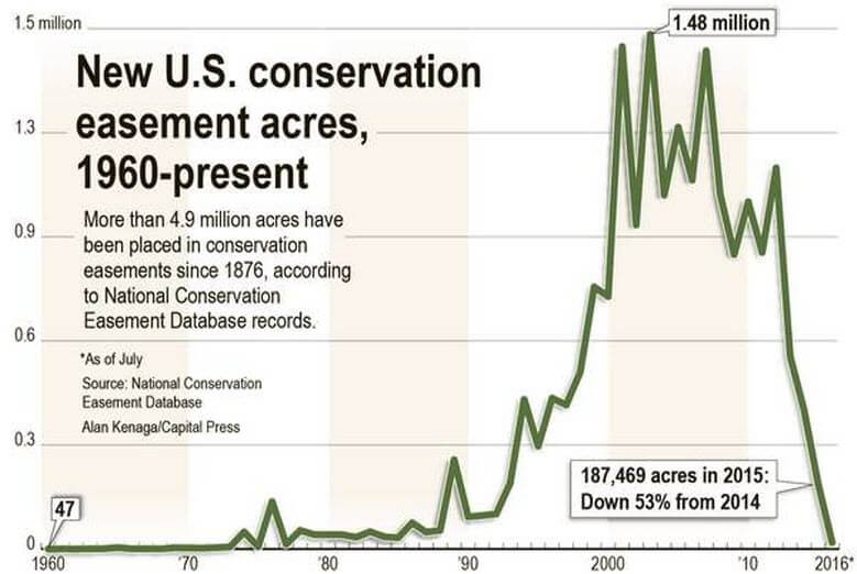 Conservation Easement Acres