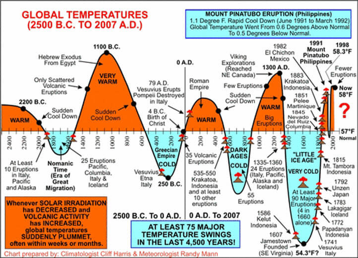 Historical Temperature Swings