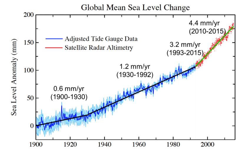 Mean Sea Level Change