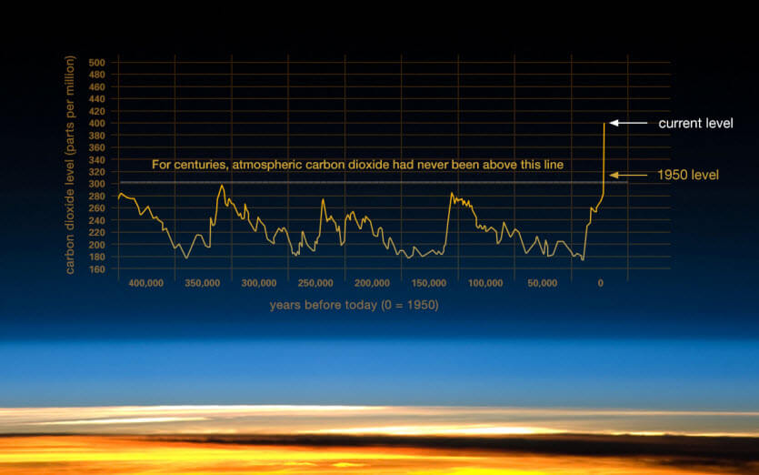 NASA climate for 6.5M years