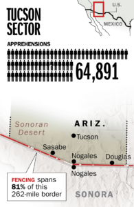 Tucson Sector Stats