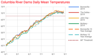 Columbia River Mean Temps 2019