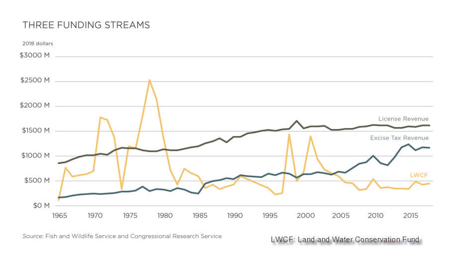 Conservation Funding Streams
