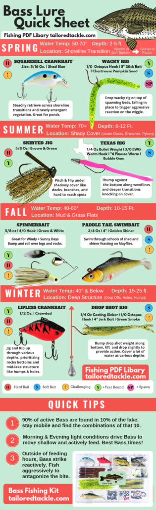 Bass Lure Quick Ref