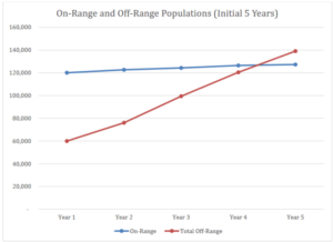 On-Range and Off-Range Populations